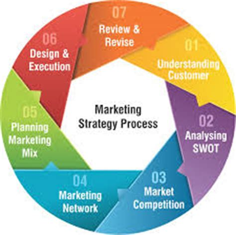 BUILDING AN EFFECTIVE DIGITAL MARKETING STRATEGY